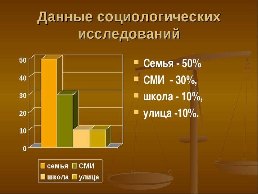 Данные социологических исследований Семья - 50% СМИ - 30%, школа - 10%, улица...