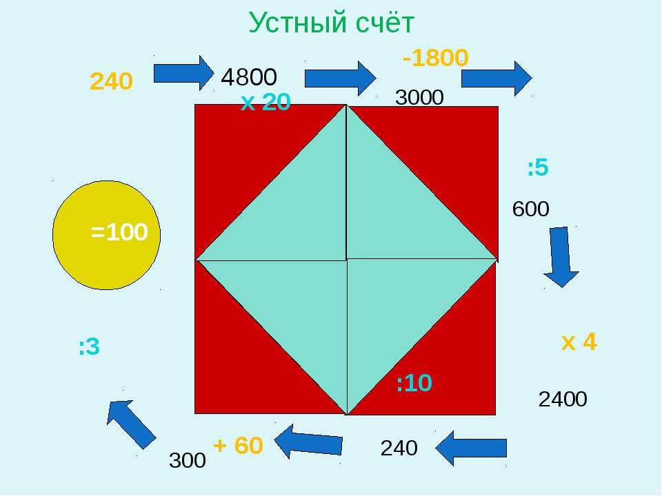 240 х 20 -1800 :5 х 4 :10 + 60 :3 =100 Устный счёт 4800 3000 600 2400 240 300