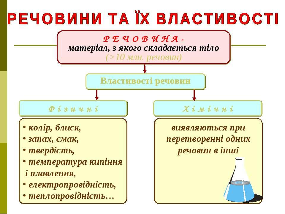 Р Е Ч О В И Н А - матеріал, з якого складається тіло (>10 млн. речовин) Ф і з...