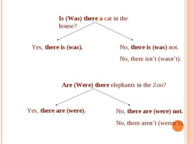 Is (Was) there a cat in the house? Are (Were) there elephants in the Zoo? Yes...