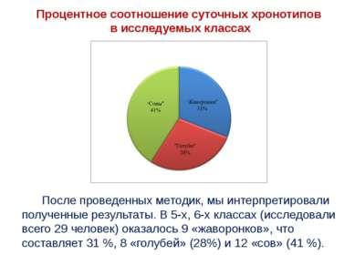 Процентное соотношение суточных хронотипов в исследуемых классах После провед...