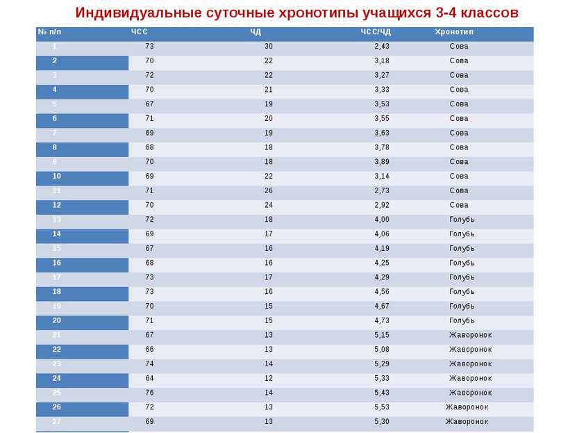 Индивидуальные суточные хронотипы учащихся 3-4 классов № п/п ЧСС ЧД ЧСС/ЧД Хр...