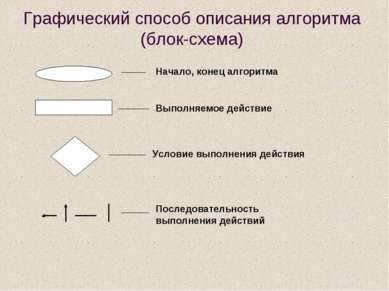 Графический способ описания алгоритма (блок-схема) Начало, конец алгоритма Ус...