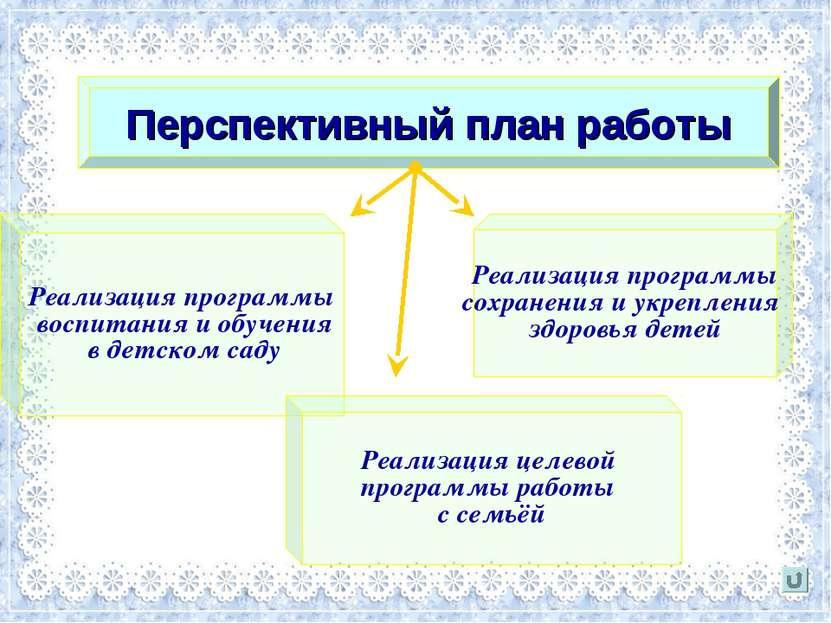 Перспективный план работы Реализация программы воспитания и обучения в детско...