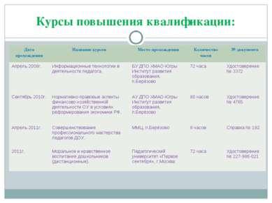Курсы повышения квалификации: Дата прохождения Название курсов Место прохожде...