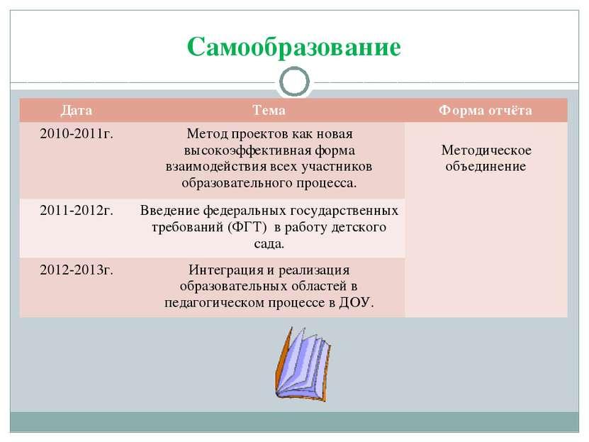 Самообразование Дата Тема Форма отчёта 2010-2011г. Метод проектов как новая в...