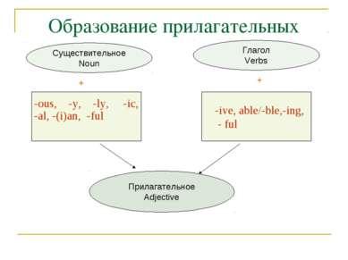 Образование прилагательных Прилагательное Adjective Глагол Verbs Существитель...