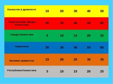 При каком из казахских ханов был составлен свод законов «Жеты жаргы» 20 НА ГЛ...