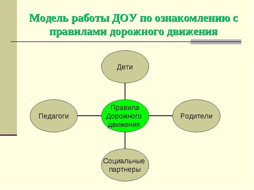 Модель работы ДОУ по ознакомлению с правилами дорожного движения