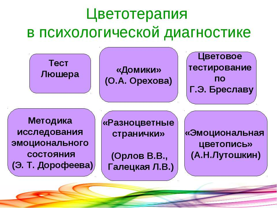 Цветотерапия в психологической диагностике «Разноцветные странички» (Орлов В....