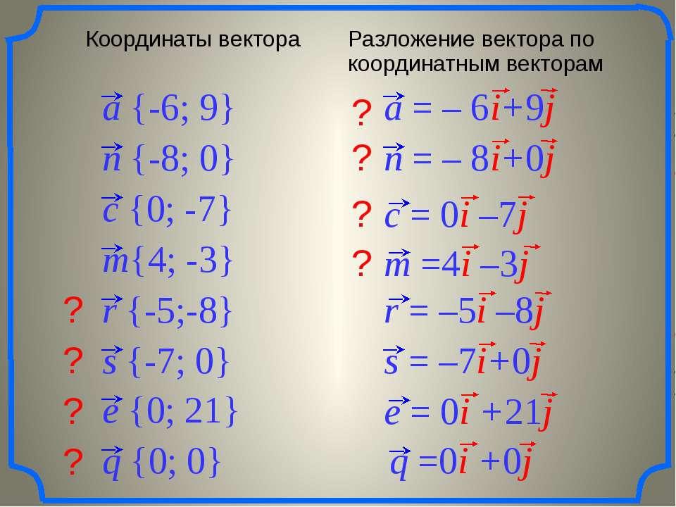? ? ? ? ? ? ? ? a {-6; 9} n {-8; 0} m{4; -3} c {0; -7} r {-5;-8} s {-7; 0} e ...