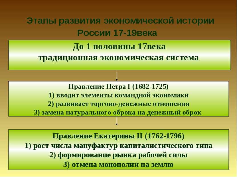 Этапы развития экономической истории России 17-19века До 1 половины 17века тр...