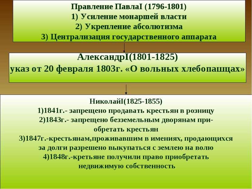 Правление ПавлаI (1796-1801) Усиление монаршей власти Укрепление абсолютизма ...