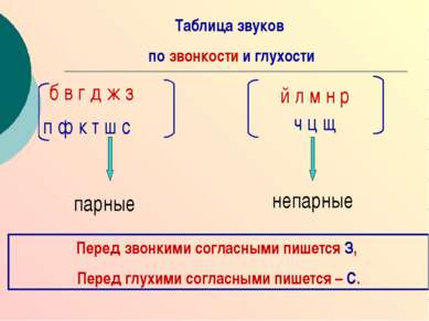 б в г д ж з п ф к т ш с Таблица звуков по звонкости и глухости й л м н р ч ц ...