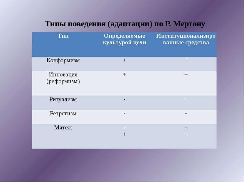 Типы поведения (адаптации) по Р. Мертону Тип Определяемые культурой цели Инст...