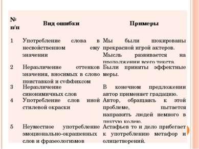 № п/п Вид ошибки Примеры 1 Употребление слова в несвойственном ему значении М...