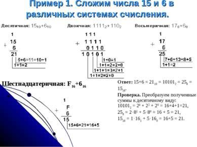 Пример 1. Сложим числа 15 и 6 в различных системах счисления. Шестнадцатери...