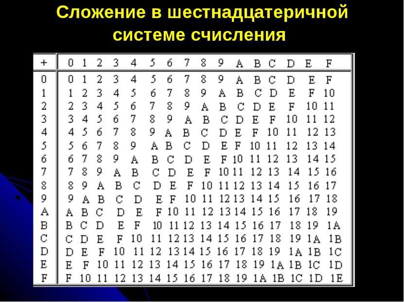 Сложение в шестнадцатеричной системе счисления