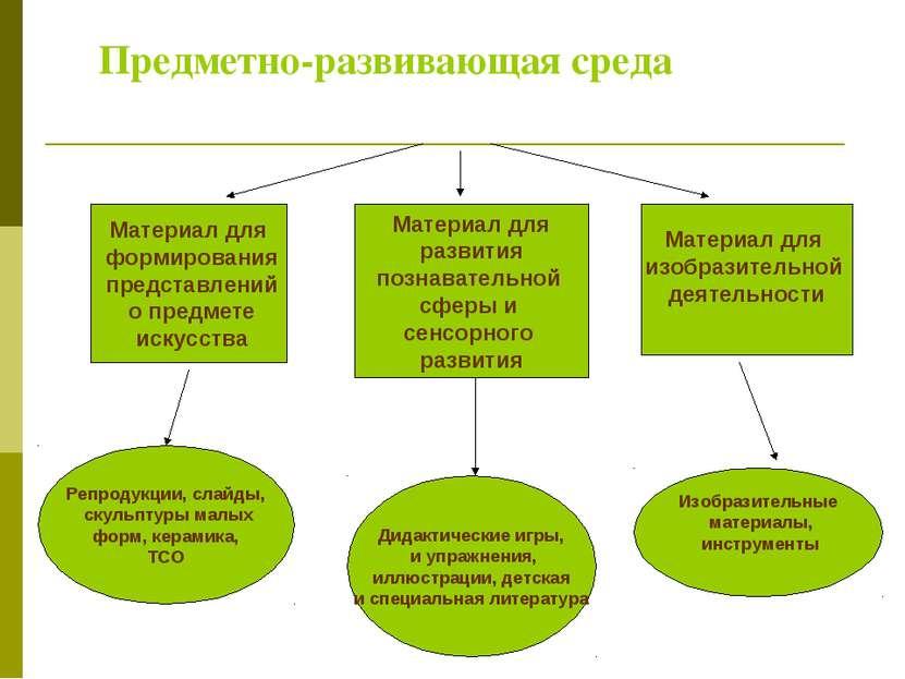 Предметно-развивающая среда Материал для формирования представлений о предмет...