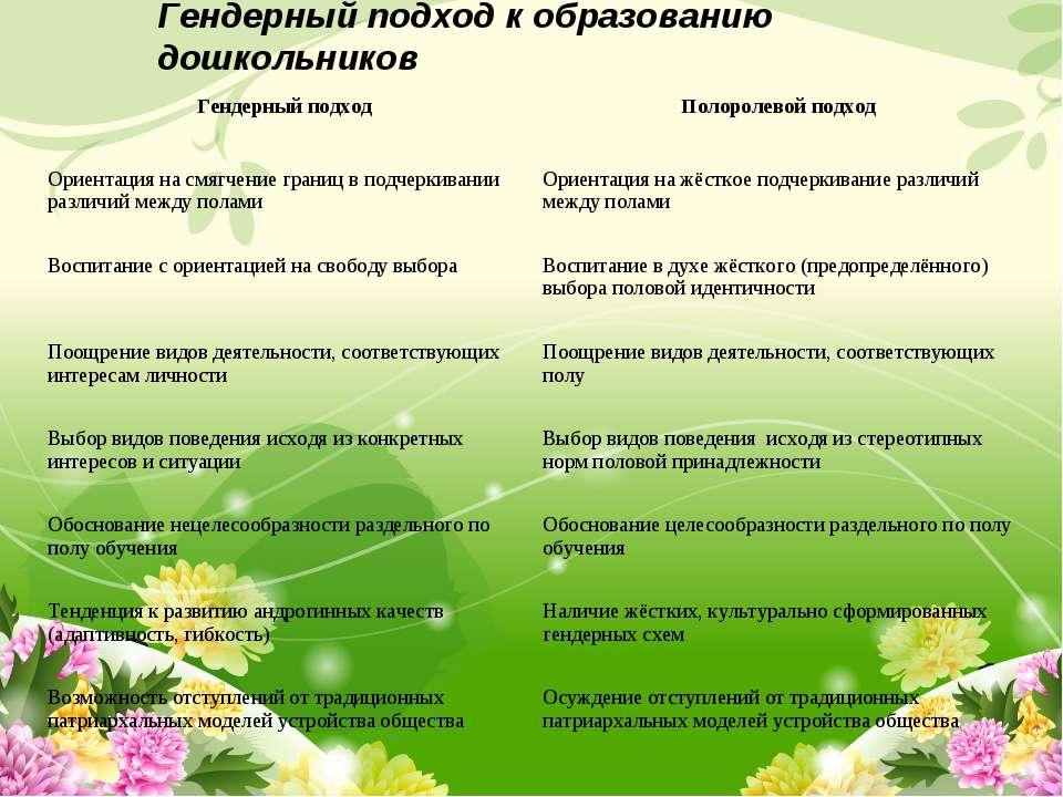 Гендерный подход к образованию дошкольников Гендерный подход Полоролевой подх...