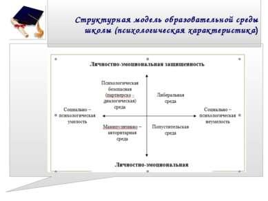 Структурная модель образовательной среды школы (психологическая характеристика)
