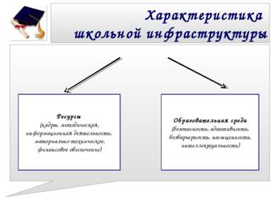 Характеристика школьной инфраструктуры Ресурсы (кадры, методическая, информац...