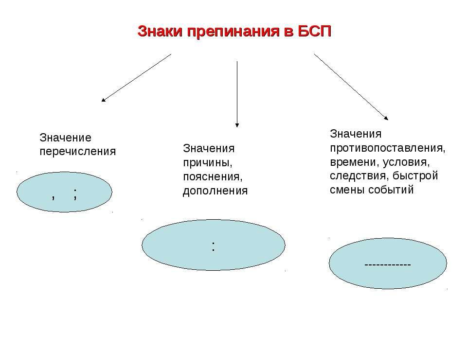 Знаки препинания в БСП Значение перечисления Значения причины, пояснения, доп...