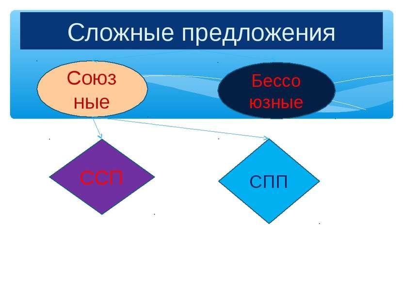 Сложные предложения Союз ные Бессо юзные ССП СПП