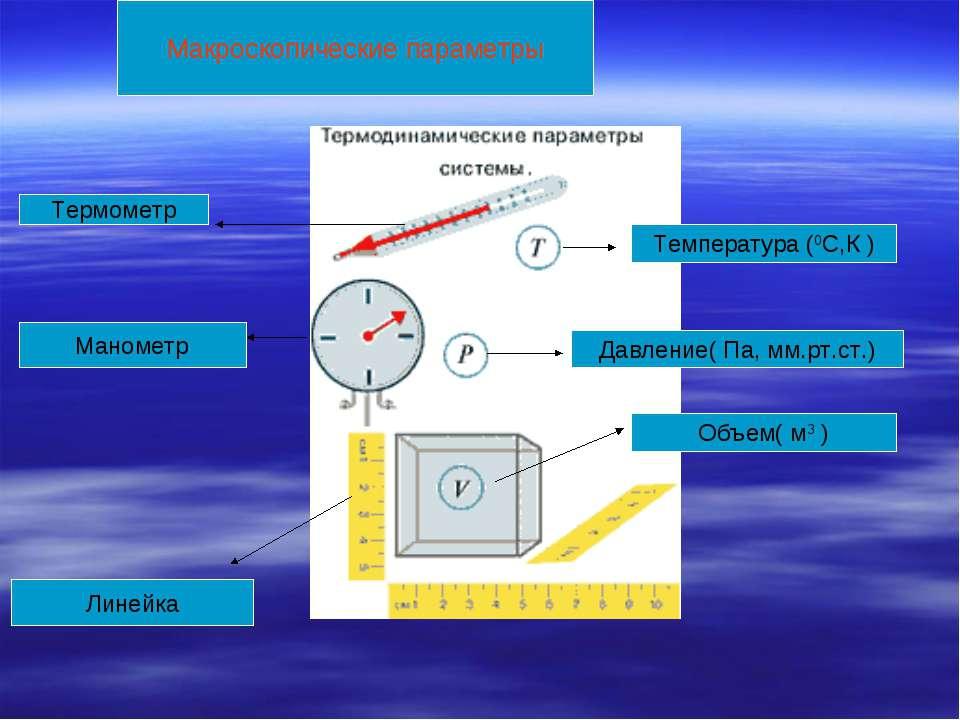 Макроскопические параметры Температура (0С,К ) Термометр Объем( м3 ) Линейка ...