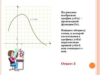 На рисунке изображен график y=f'(x) - производной функции f(x). Найдите абсци...