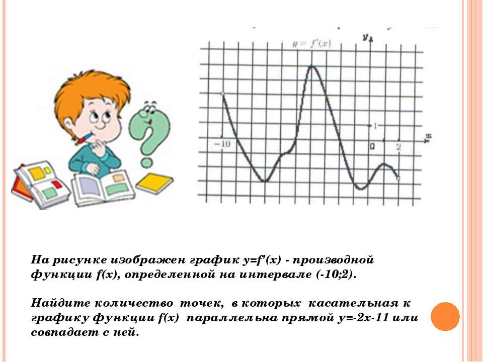 На рисунке изображен график y=f'(x) - производной функции f(x), определенной ...