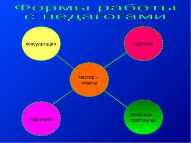 семинары - практикумы педсоветы тренинги мастер – классы консультации
