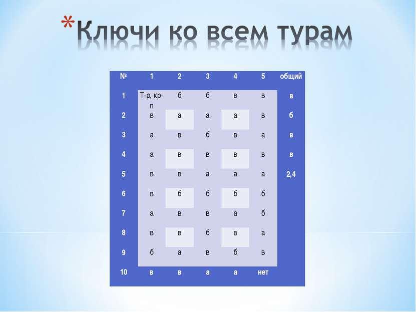 № 1 2 3 4 5 общий 1 Т-р, кр-п б б в в в 2  в а а а в б 3  а в б в а в 4  а...