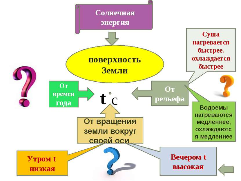 Атмосферное давление или давление воздуха барометр 760 мм.рт.ст Барометр анер...