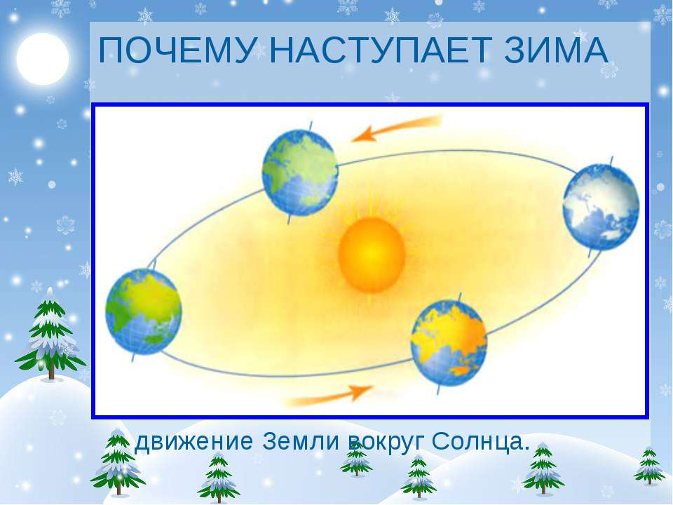 ПОЧЕМУ НАСТУПАЕТ ЗИМА движение Земли вокруг Солнца.