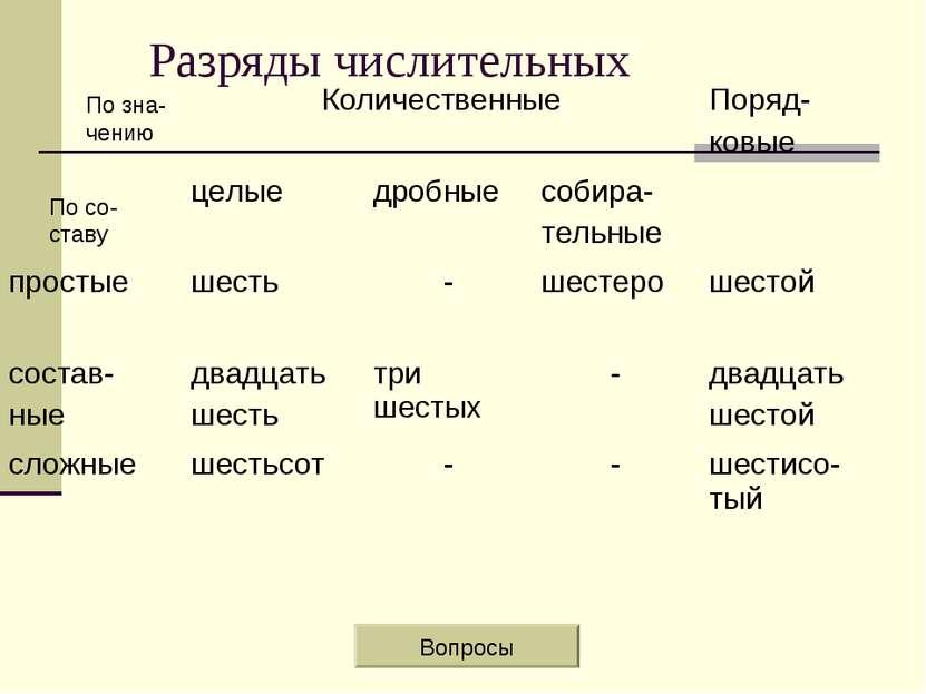 Разряды числительных По зна- чению По со- ставу Вопросы Количественные Поряд-...