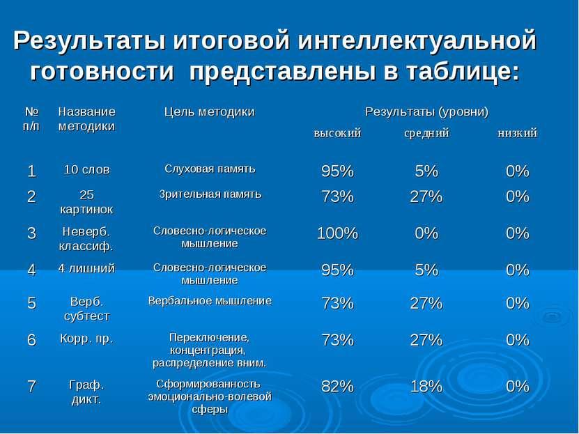Результаты итоговой интеллектуальной готовности представлены в таблице: № п/п...