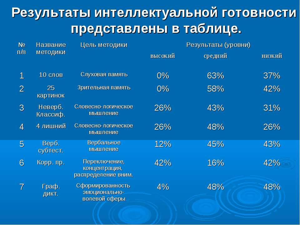 Результаты интеллектуальной готовности представлены в таблице. № п/п Название...