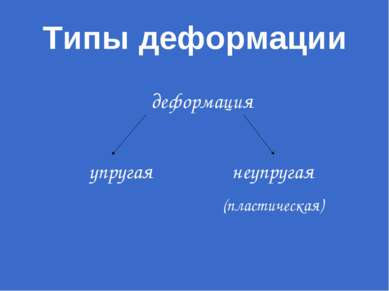 Типы деформации деформация упругая неупругая (пластическая)