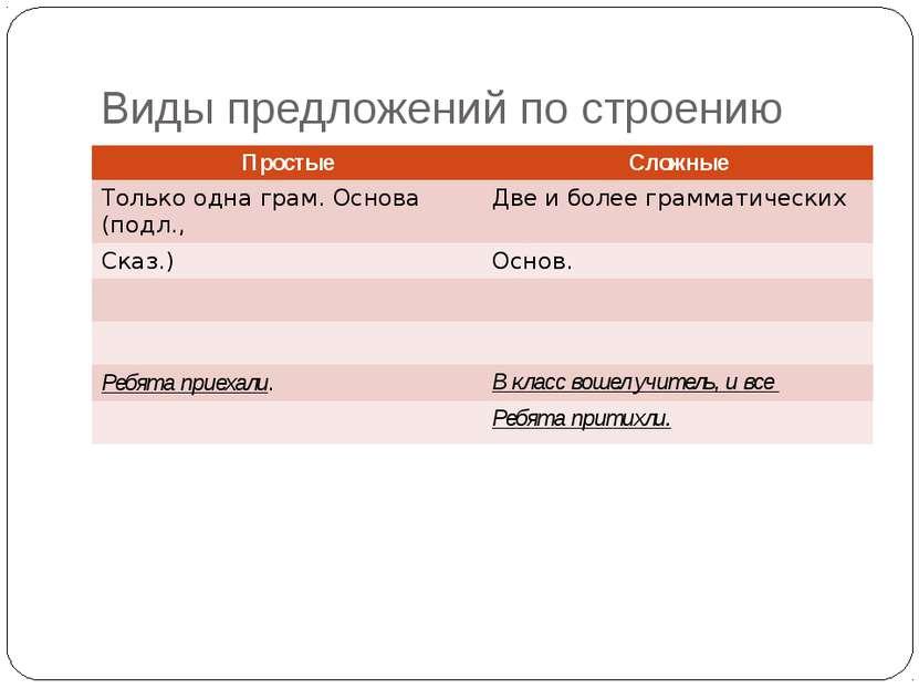 Виды предложений по строению Простые Сложные Только одна грам.Основа (подл., ...