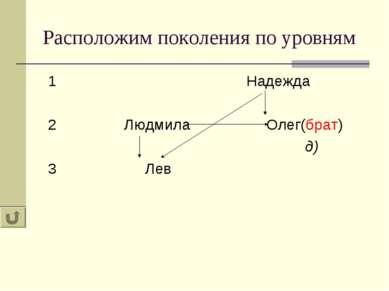 Расположим поколения по уровням 1 Надежда 2 Людмила Олег(брат) д) 3 Лев