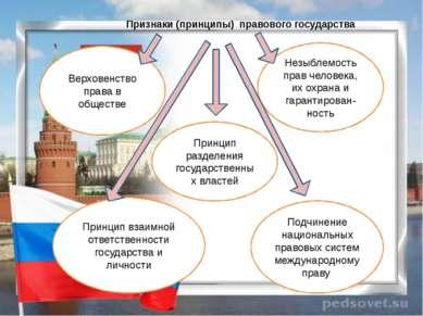 Признаки (принципы) правового государства Принцип взаимной ответственности го...