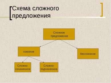 Схема сложного предложения Сложное предложение союзное бессоюзное Сложно- соч...