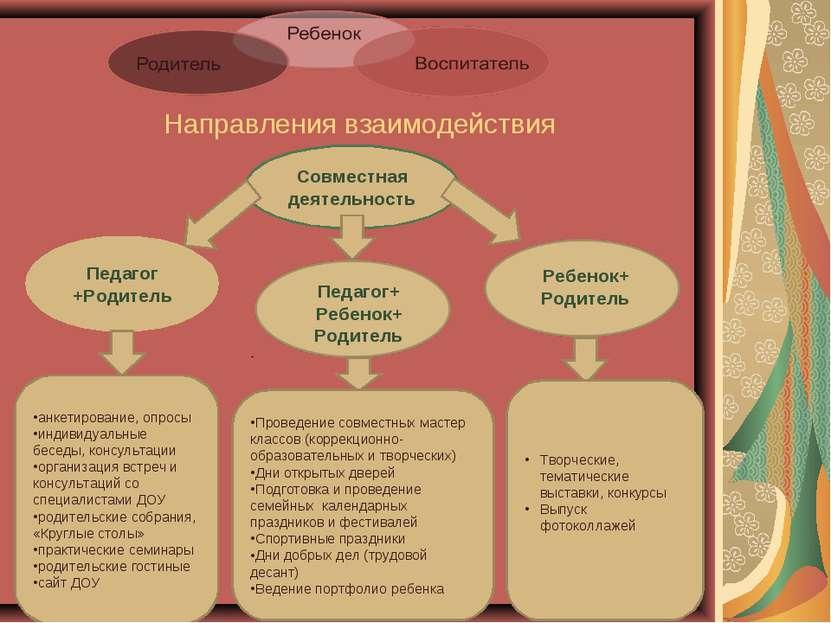 Направления взаимодействия Совместная деятельность Педагог +Родитель Педагог+...