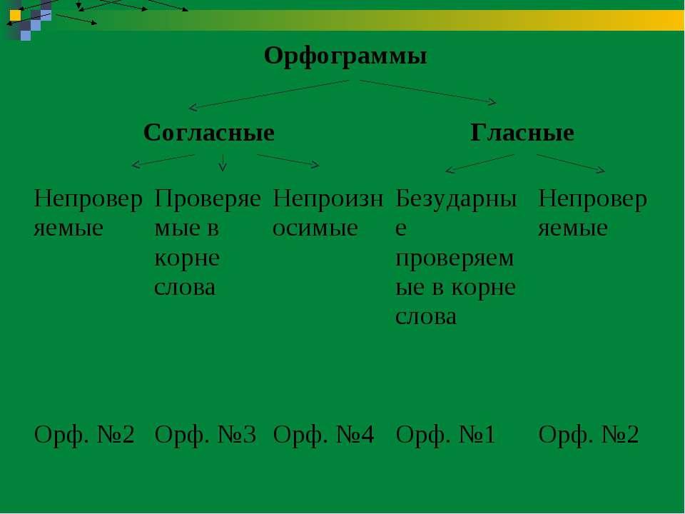 Орфограммы Согласные Гласные Непроверяемые Проверяемые в корне слова Непроизн...