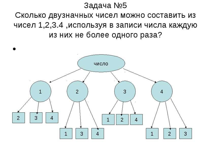 Задача №5 Сколько двузначных чисел можно составить из чисел 1,2,3.4 ,использу...