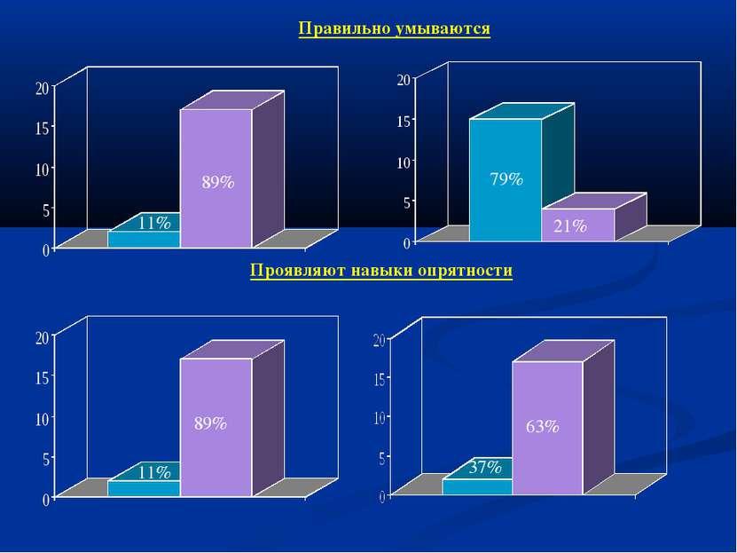 Проявляют навыки опрятности Правильно умываются 11% 89% 79% 21% 11% 89% 37% 63%