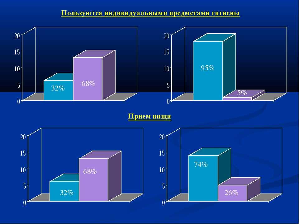 Пользуются индивидуальными предметами гигиены Прием пищи 32% 68% 95% 5% 32% 6...