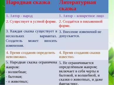 . Народная сказка Литературная сказка 1. Автор - народ 1. Автор – конкретное ...