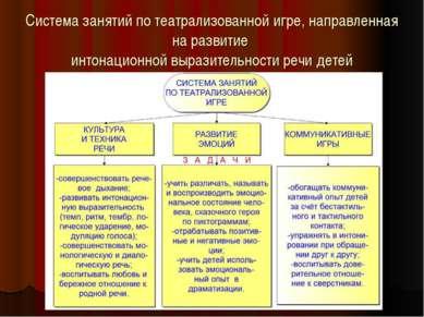 Система занятий по театрализованной игре, направленная на развитие интонацион...